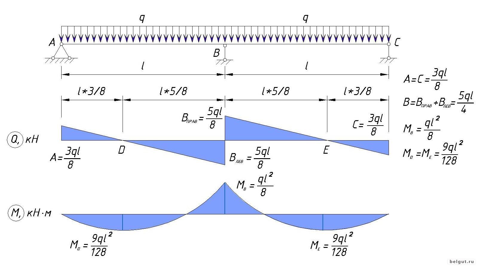 Расчетные схемы для многопролетных балок