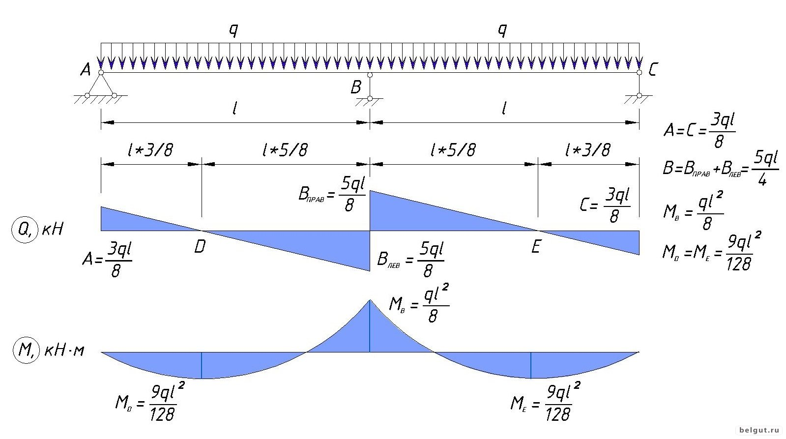 Расчетные схемы для балок с консолью